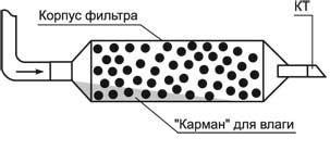 фильтр-осушитель